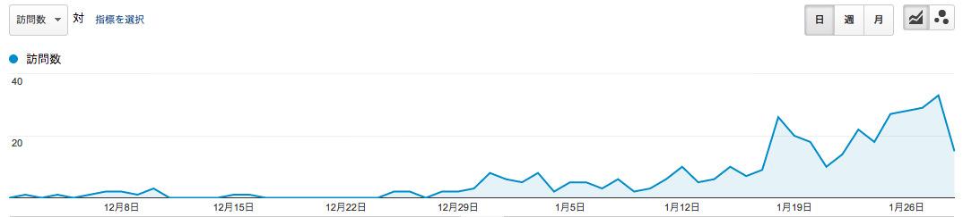 神戸北ぶらり歩き Google Analytics